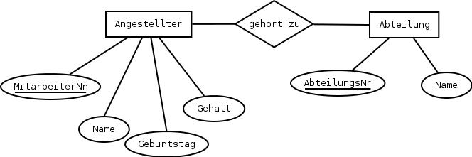Entity Relationship Modell Erm